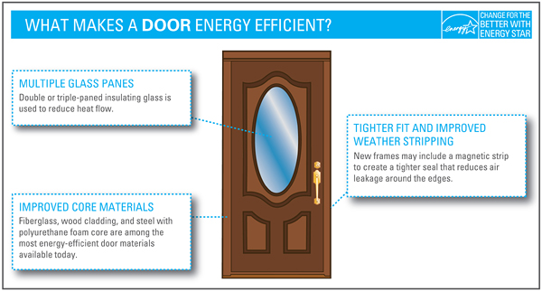 What makes a door more energy efficient?