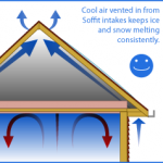 Why is Roof Ventilation So Important? Discover benefits of Roof Vents