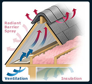 this picture diplays how a properly vented roof should look like.