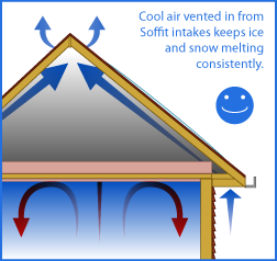 correct way to ventilate a roof
